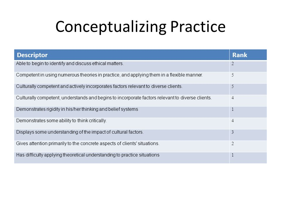 Conceptualizing Practice DescriptorRank Able to begin to identify and discuss ethical matters. 2 Competent in using numerous theories in practice, and