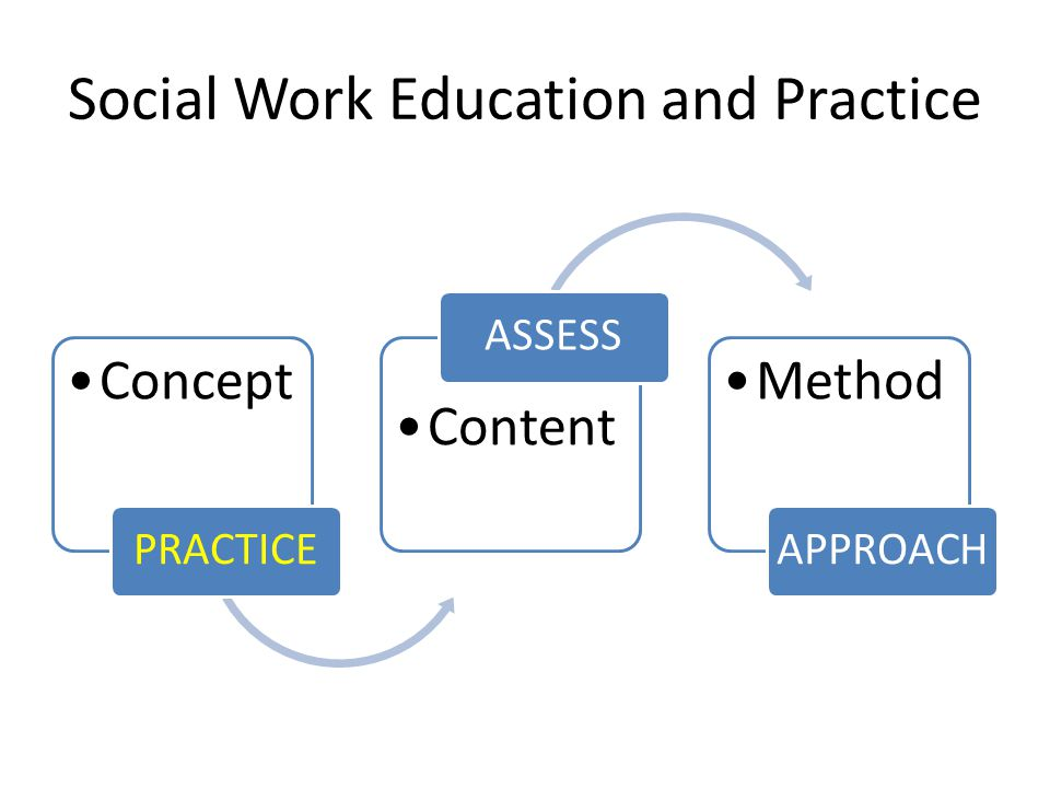 Conceptualization of Professional Practice Critique of competency as dimensions and skills – a checklist approach How to capture holistic nature of practice and performance – not mechanistic – context – professionalism – knowledge competencies, internal cognitive processes for judgment, decision making