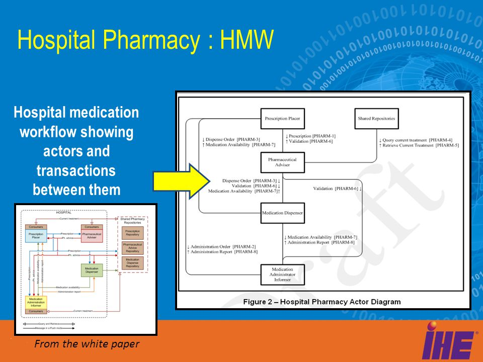 Hospital medication workflow showing actors and transactions between them Hospital Pharmacy : HMW From the white paper