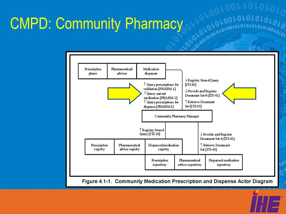 CMPD: Community Pharmacy