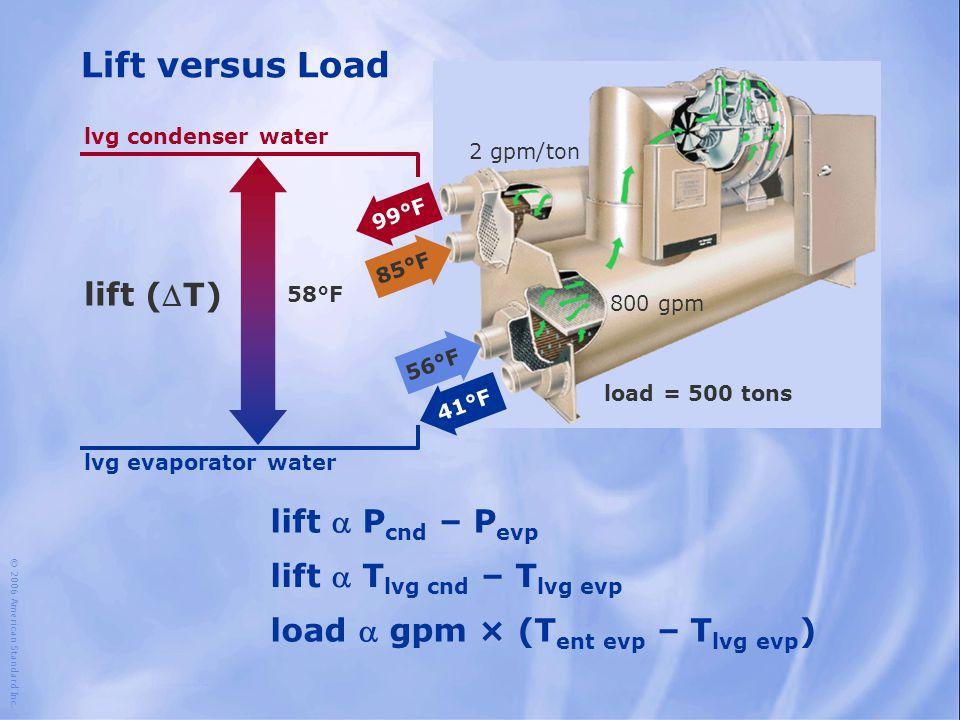 © 2006 American Standard Inc. Lift versus Load lift lvg evaporator water lvg condenser water lift  P cnd – P evp lift  T lvg cnd – T lvg evp load 