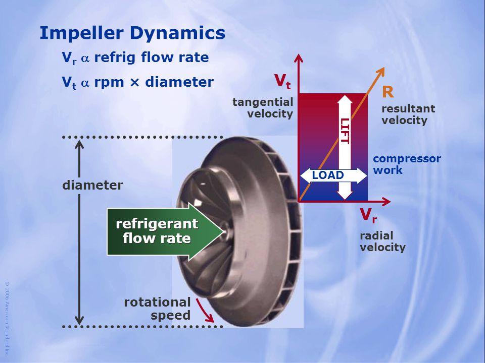refrigerant flow rate © 2006 American Standard Inc. Impeller Dynamics diameter V t  rpm × diameter V r  refrig flow rate rotational speed VrVr R VtV