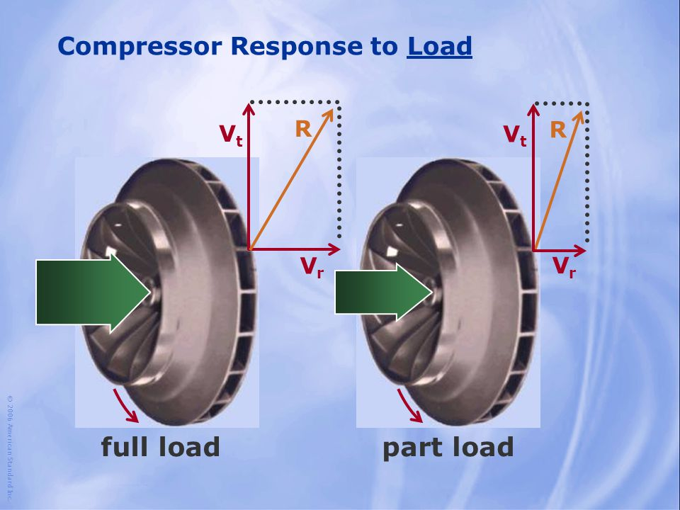 © 2006 American Standard Inc. Compressor Response to Load full loadpart load VrVr VtVt R VrVr VtVt R