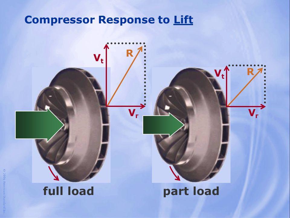 © 2006 American Standard Inc. Compressor Response to Lift full loadpart load VrVr VtVt R VrVr VtVt R