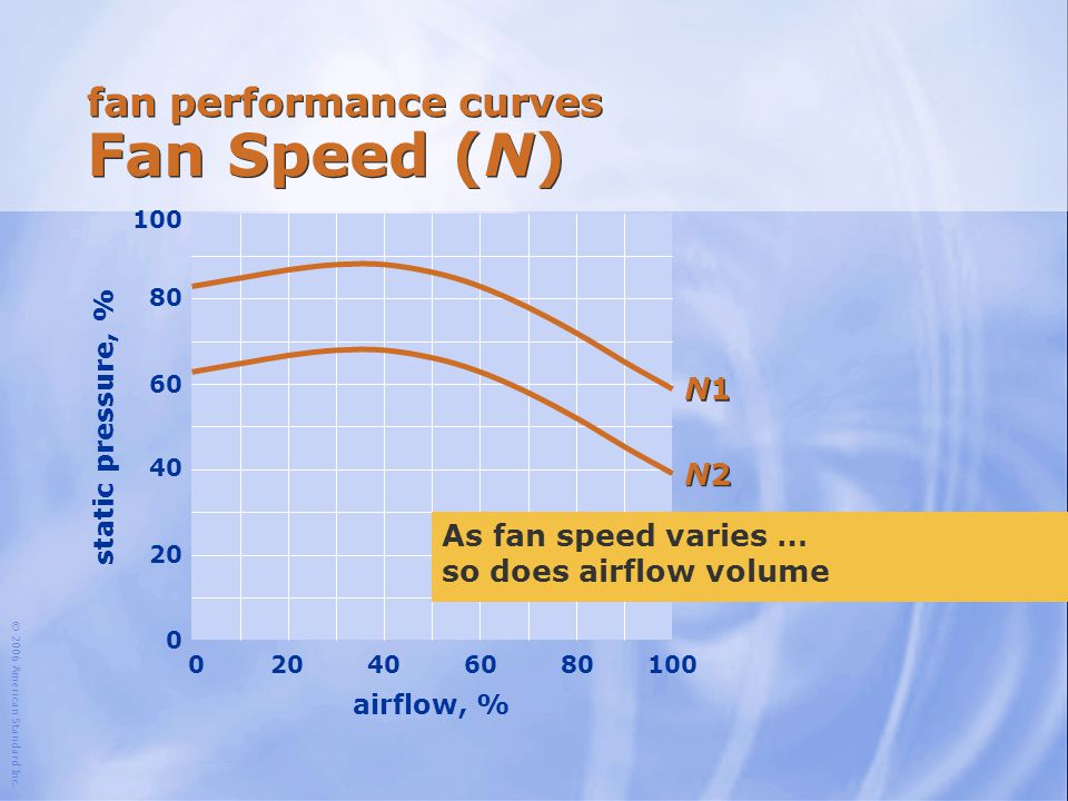 © 2006 American Standard Inc. airflow, % 100 204060801000 fan performance curves Fan Speed (N) N1N1 N1N1 N2N2 N2N2 As fan speed varies … so does airfl