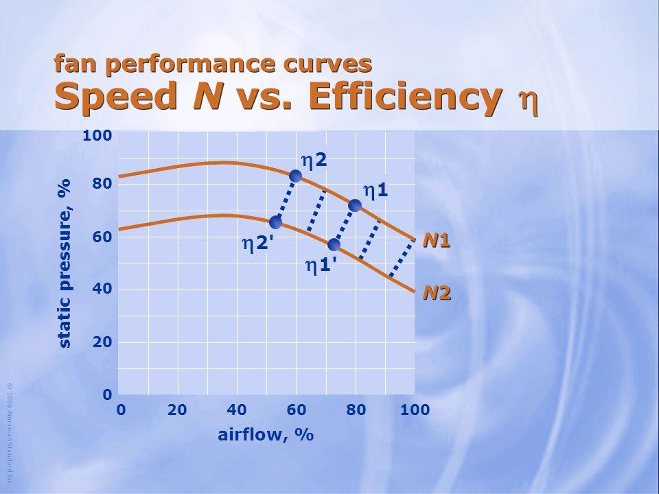 © 2006 American Standard Inc. fan performance curves Speed N vs. Efficiency  airflow, % 100 204060801000 N1N1 N1N1 11 22  1'  2' N2N2 N2N2 80 6