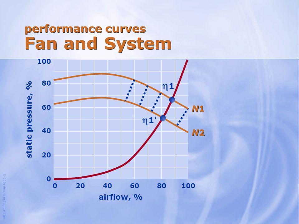 © 2006 American Standard Inc. performance curves Fan and System airflow, % 100 204060801000 N1N1 N1N1  1' N2N2 N2N2 11 80 60 40 20 0 static pressur