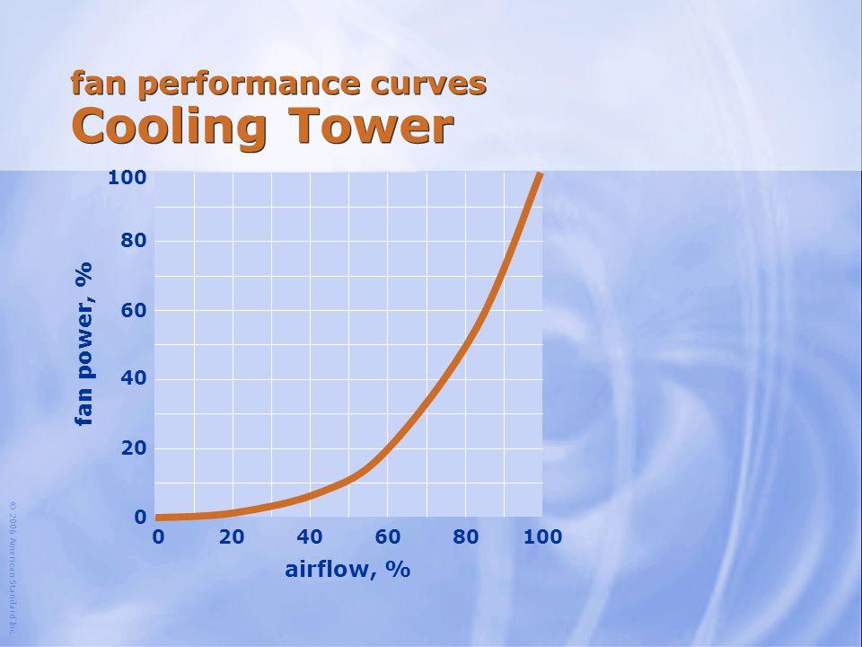 © 2006 American Standard Inc. fan performance curves Cooling Tower airflow, % 100 204060801000 fan power, % 80 60 40 20 0