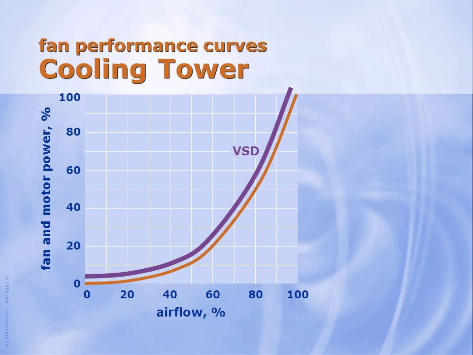 © 2006 American Standard Inc. fan performance curves Cooling Tower airflow, % 100 204060801000 80 60 40 20 0 fan and motor power, % VSD