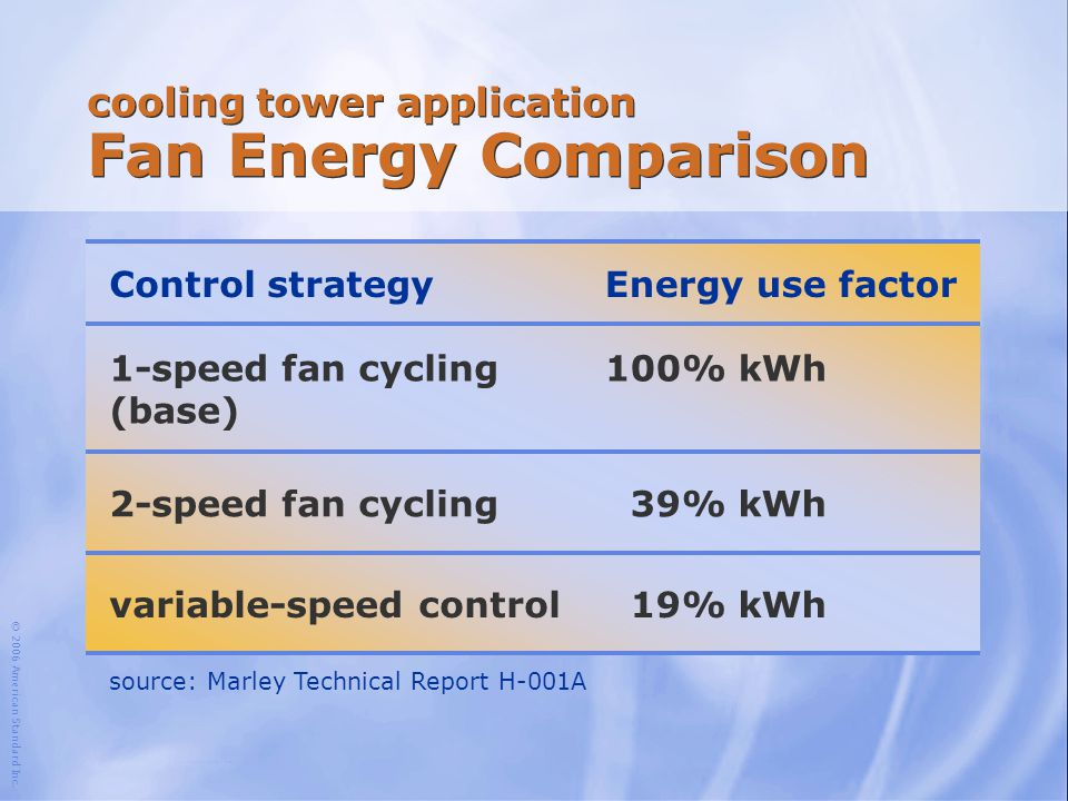 © 2006 American Standard Inc. cooling tower application Fan Energy Comparison source: Marley Technical Report H-001A Control strategyEnergy use factor