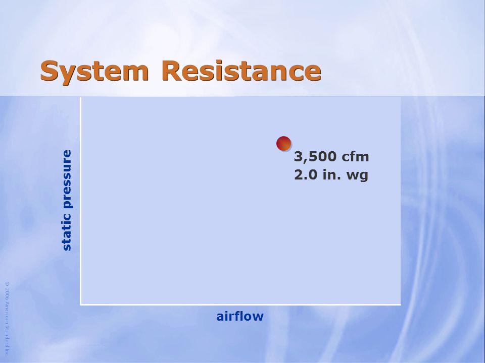 © 2006 American Standard Inc. System Resistance airflow static pressure 3,500 cfm 2.0 in. wg