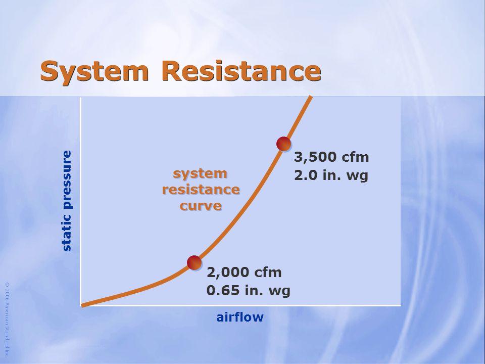 © 2006 American Standard Inc. 3,500 cfm 2.0 in. wg airflow static pressure System Resistance 2,000 cfm 0.65 in. wg system resistance curve