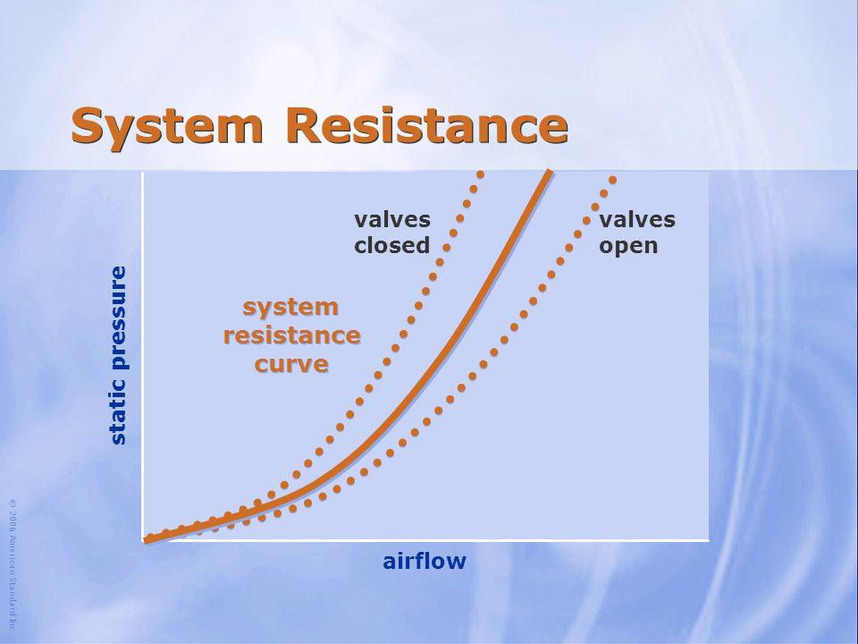 © 2006 American Standard Inc. airflow static pressure system resistance curve valves closed valves open System Resistance