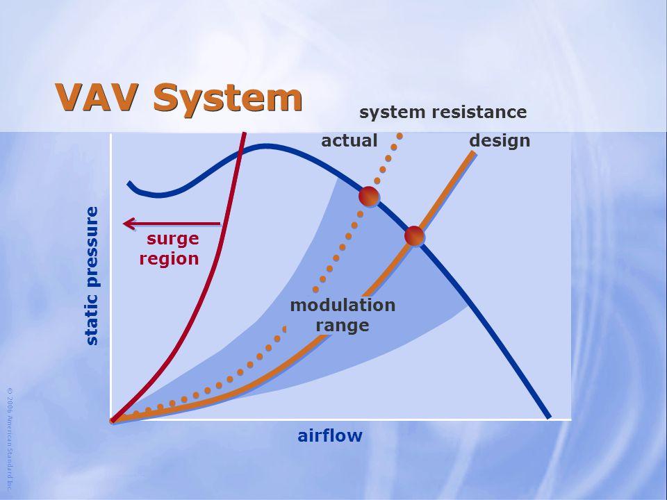 © 2006 American Standard Inc. airflow static pressure surge region design modulation range system resistance VAV System actual