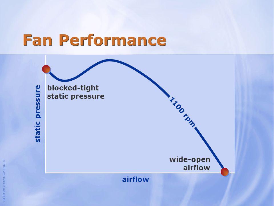 © 2006 American Standard Inc. 1,100 rpm Fan Performance airflow static pressure wide-open airflow blocked-tight static pressure 1100 rpm