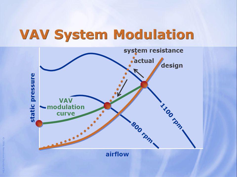 © 2006 American Standard Inc. VAV System Modulation airflow static pressure design system resistance actual VAV modulation curve 1100 rpm 800 rpm