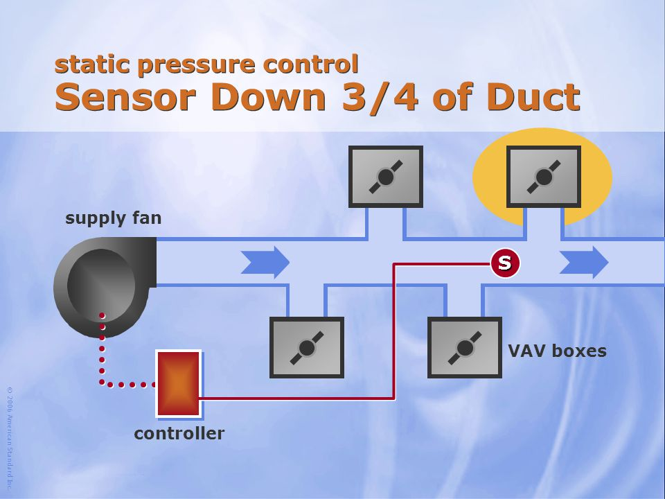 © 2006 American Standard Inc. static pressure control Sensor Down 3/4 of Duct supply fan controller S VAV boxes
