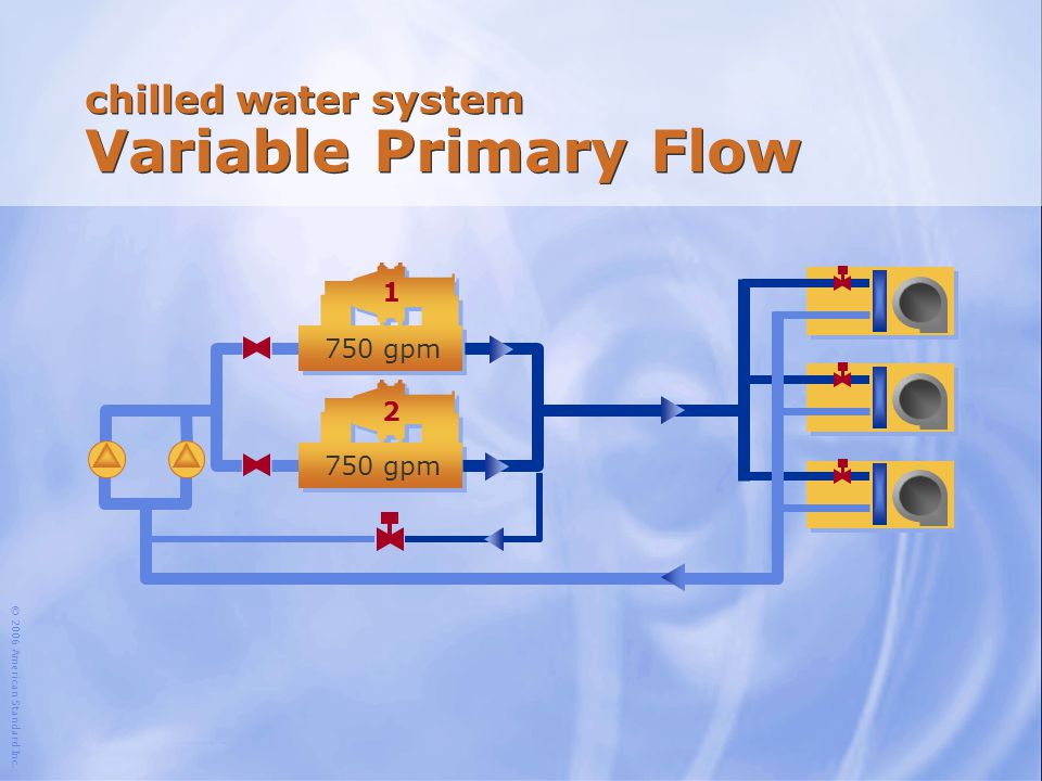© 2006 American Standard Inc. chilled water system Variable Primary Flow 1 2 750 gpm