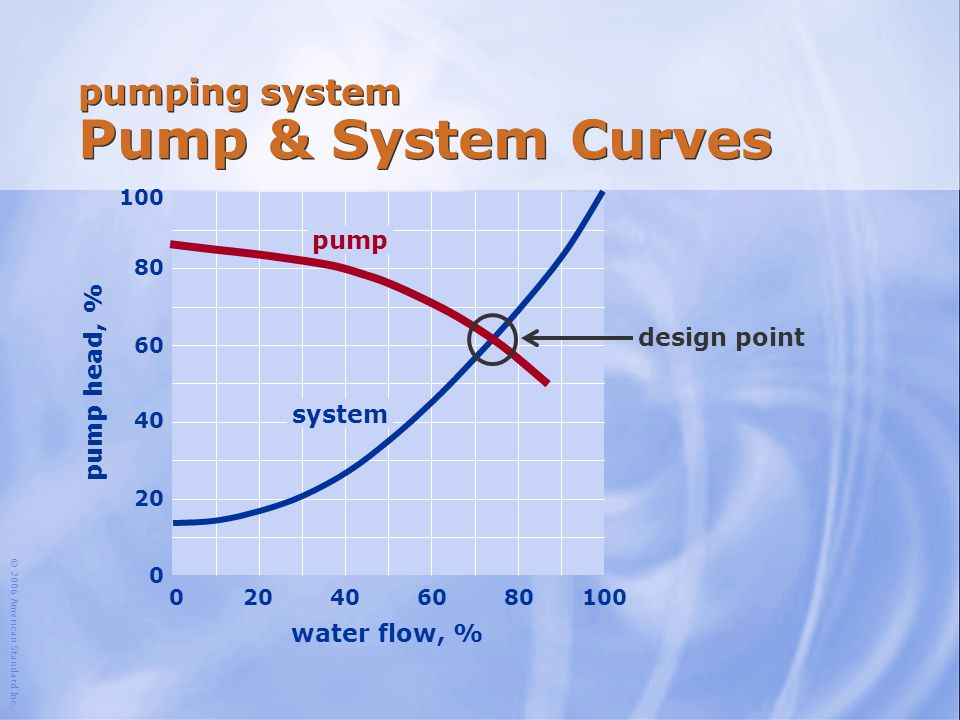 © 2006 American Standard Inc. water flow, % 100 204060801000 80 60 40 20 0 pump head, % pumping system Pump & System Curves pump system design point