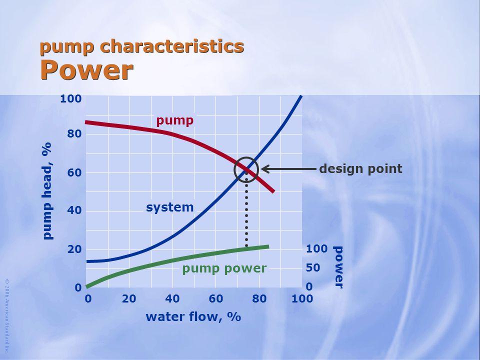 © 2006 American Standard Inc. water flow, % 100 204060801000 80 60 40 20 0 pump head, % pump system design point pump characteristics Power 100 50 0 p