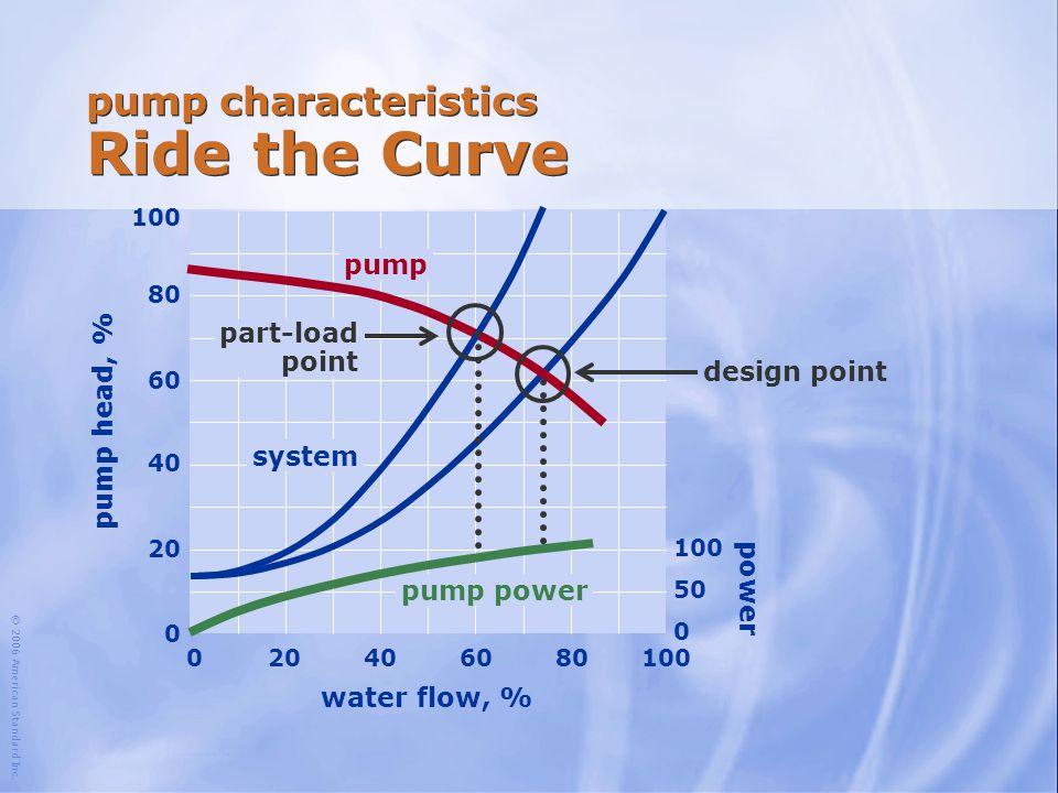 © 2006 American Standard Inc. water flow, % 100 204060801000 80 60 40 20 0 pump head, % pump system design point 100 50 0 pump power pump characterist
