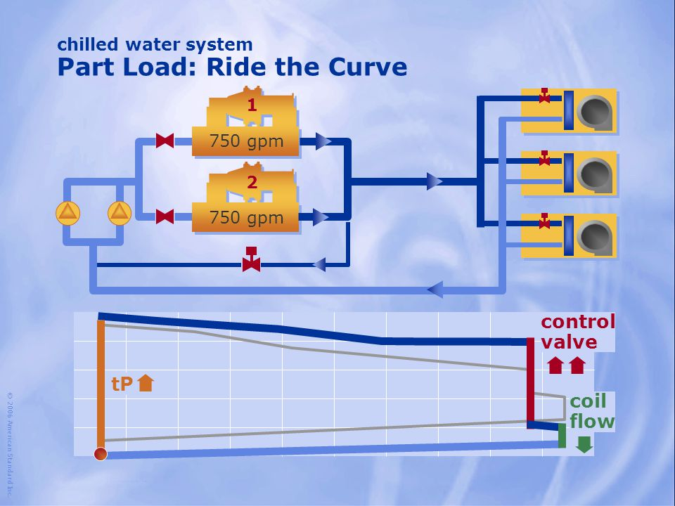 chilled water system Part Load: Ride the Curve © 2006 American Standard Inc. tP control valve coil flow 1 2 750 gpm