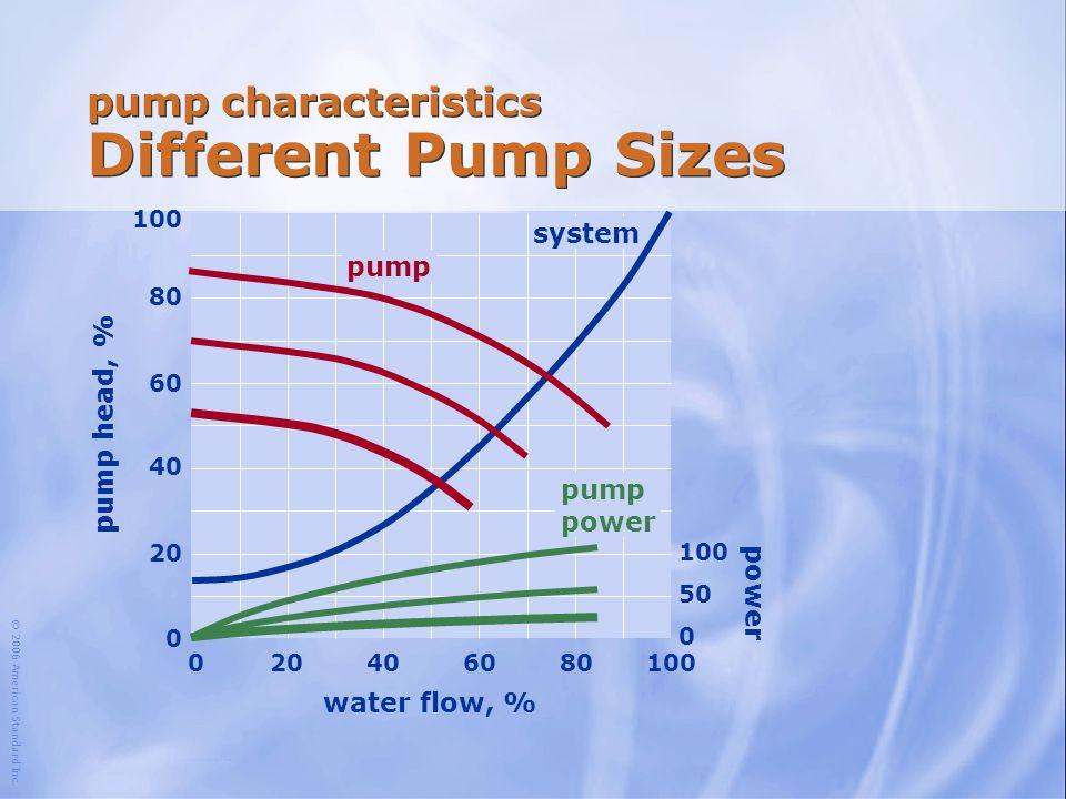 © 2006 American Standard Inc. water flow, % 100 204060801000 80 60 40 20 0 system pump head, % pump power 100 50 0 pump power pump characteristics Dif