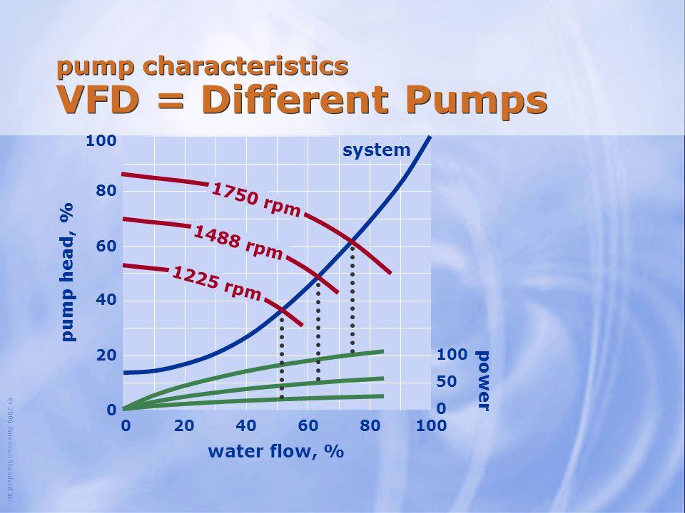 © 2006 American Standard Inc. water flow, % 100 204060801000 80 60 40 20 0 system pump head, % power 100 50 0 pump characteristics VFD = Different Pum