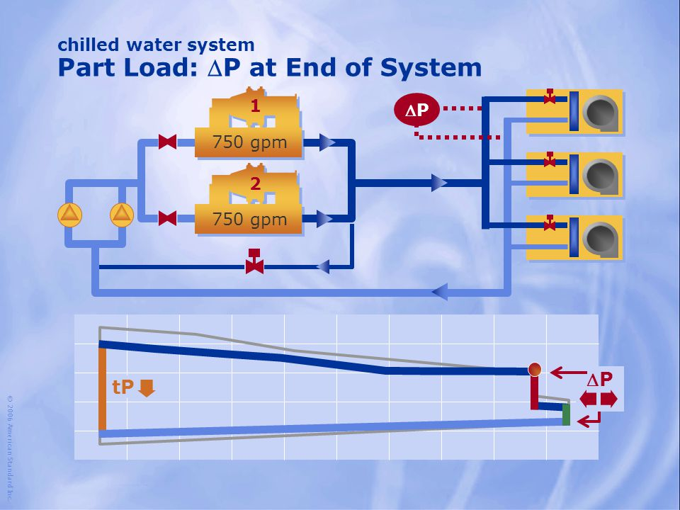 1 2 750 gpm chilled water system Part Load: P at End of System © 2006 American Standard Inc. PP tP PP