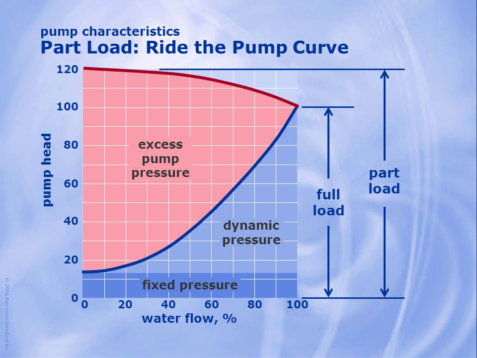 water flow, % 100 204060801000 80 60 40 20 0 pump head excess pump pressure 120 dynamic pressure fixed pressure full load part load pump characteristi