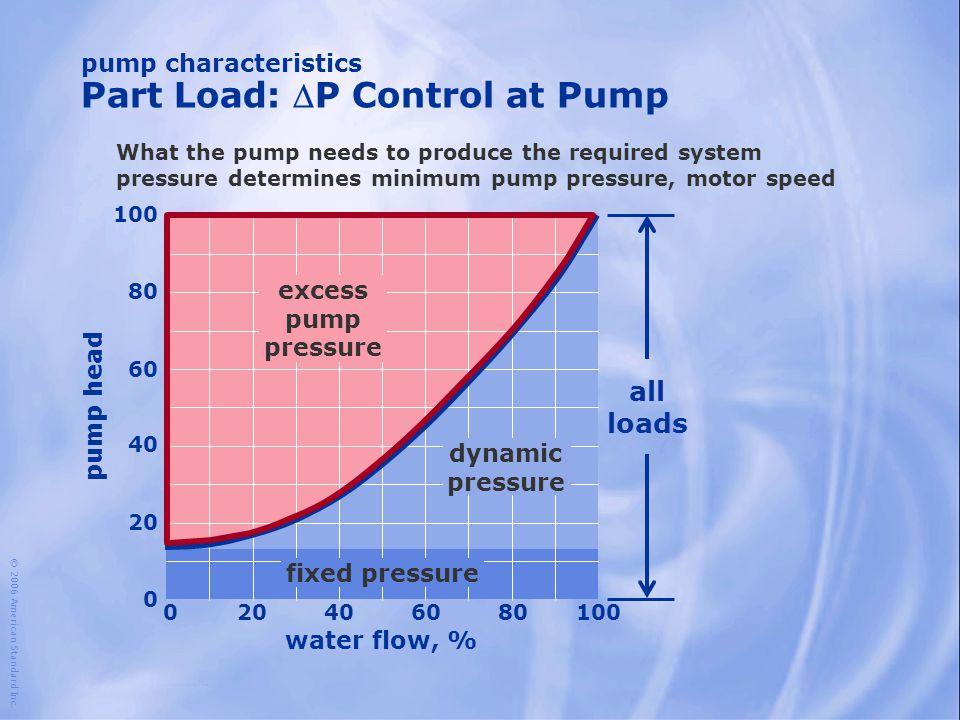 pump characteristics Part Load: P Control at Pump water flow, % 100 204060801000 80 60 40 20 0 pump head excess pump pressure dynamic pressure fixed