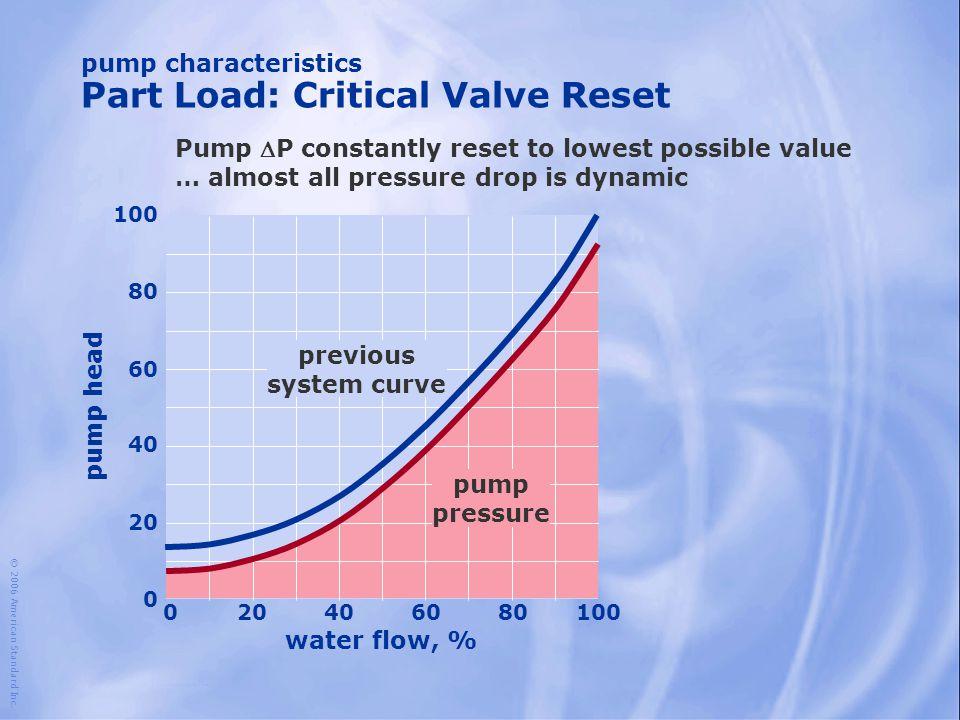 water flow, % 100 204060801000 80 60 40 20 0 pump head pump pressure © 2006 American Standard Inc. pump characteristics Part Load: Critical Valve Rese