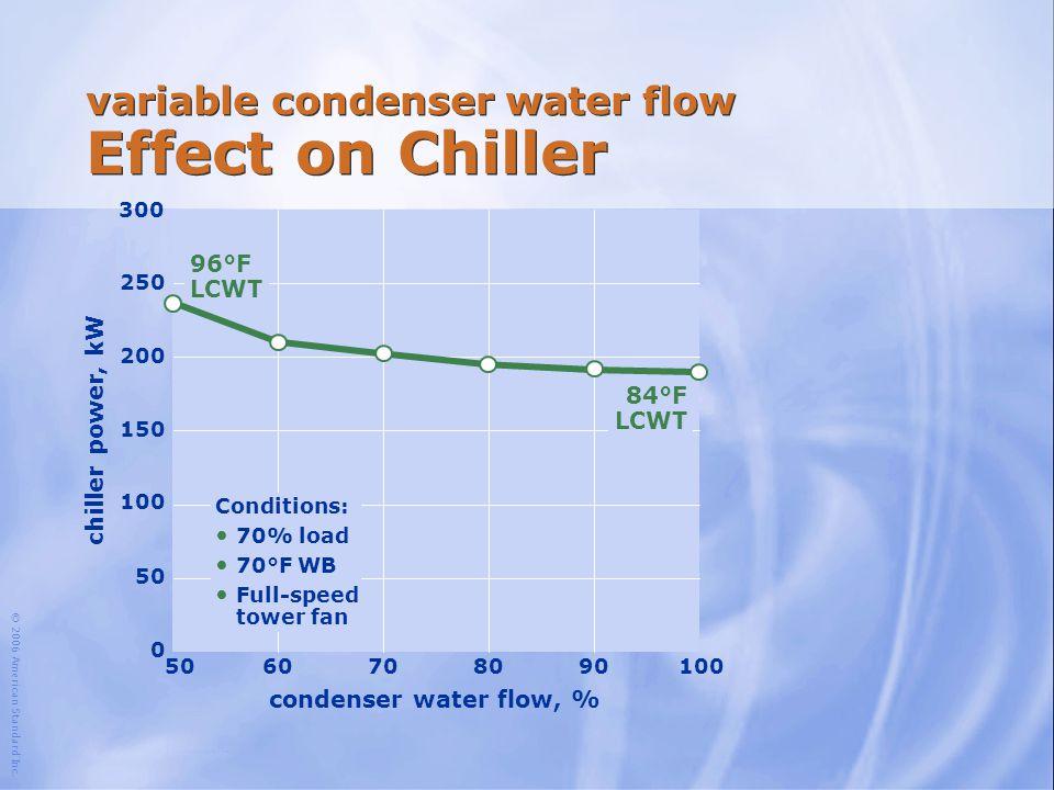 © 2006 American Standard Inc. 100 chiller power, kW 50 150 200 250 300 condenser water flow, % 5060708090 96°F LCWT 100 0 variable condenser water flo