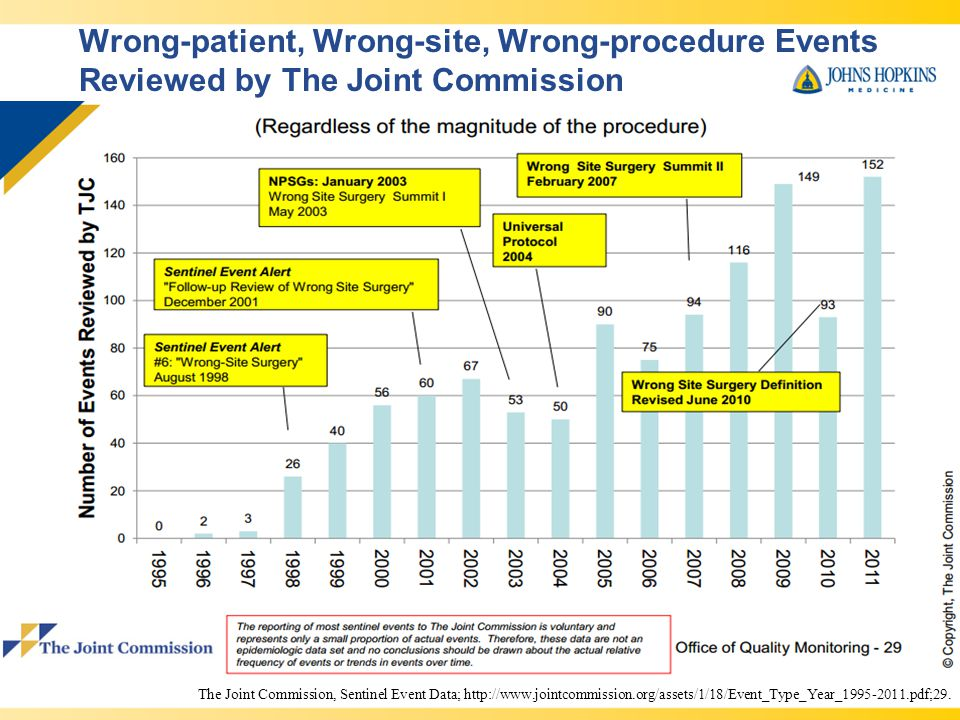 Wrong-patient, Wrong-site, Wrong-procedure Events Reviewed by The Joint Commission The Joint Commission, Sentinel Event Data; http://www.jointcommission.org/assets/1/18/Event_Type_Year_1995-2011.pdf;29.