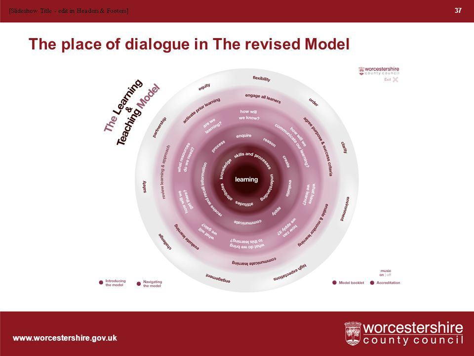 www.worcestershire.gov.uk The place of dialogue in The revised Model 37 [Slideshow Title - edit in Headers & Footers]