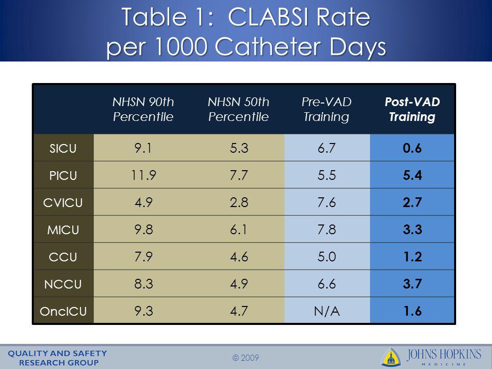 © 2009 Table 1: CLABSI Rate per 1000 Catheter Days NHSN 90th Percentile NHSN 50th Percentile Pre-VAD Training Post-VAD Training SICU 9.15.36.7 0.6 PICU 11.97.75.5 5.4 CVICU 4.92.87.6 2.7 MICU 9.86.17.8 3.3 CCU 7.94.65.0 1.2 NCCU 8.34.96.6 3.7 OncICU 9.34.7N/A 1.6