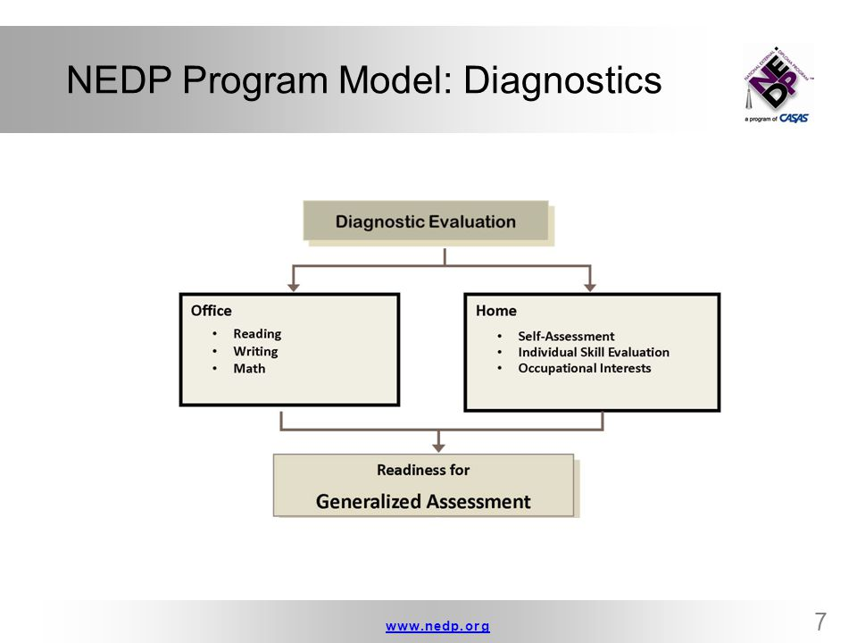 www.nedp.orgwww.nedp.org 8 NEDP Program Model: Generalized Assessment  Workforce Skills Certification System
