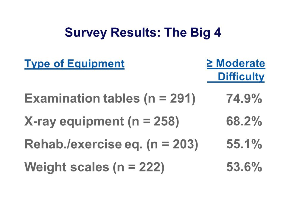 Survey: Problems with Specific Equipment Your experience with [equipment]: None, Little, Moderate, Frequent, Extensive Your difficulty or discomfort with [eqmt.]: None, Little, Moderate, Extreme, Impossible What difficulties did you have with [eqmt.].