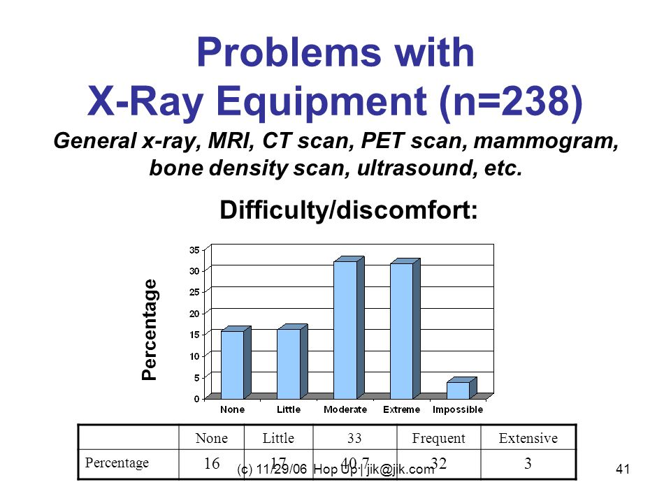 Problems with X-Ray Equipment (n=238) General x-ray, MRI, CT scan, PET scan, mammogram, bone density scan, ultrasound, etc.