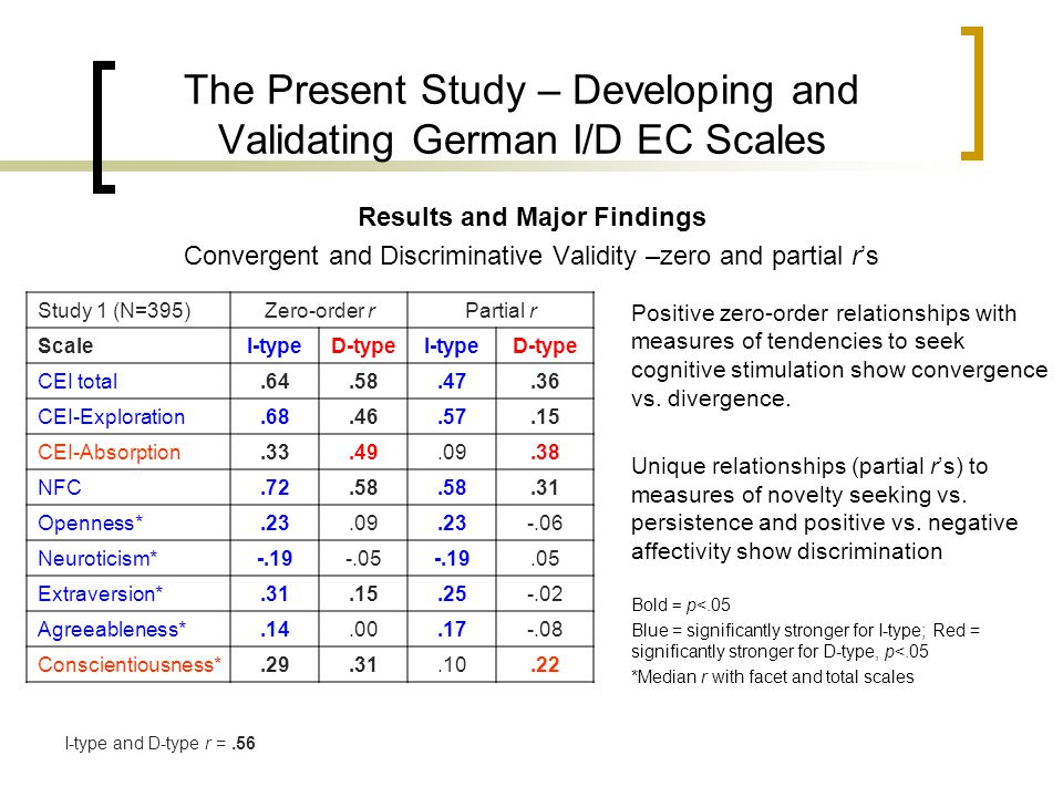 Results and Major Findings Convergent and Discriminative Validity –zero and partial r's The Present Study – Developing and Validating German I/D EC Sc