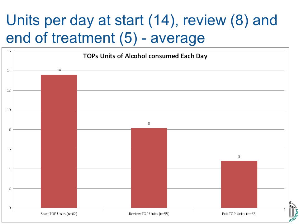 Units per day at start (14), review (8) and end of treatment (5) - average average of 14 units consumed per day at the start of treatment to an average of 5 units consumed per day on completing treatment