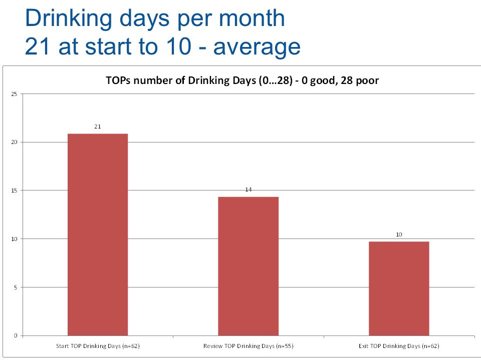 Drinking days per month 21 at start to 10 - average