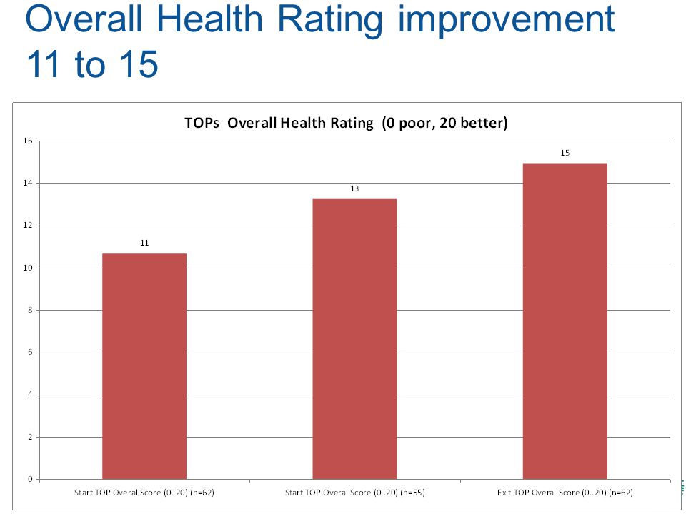 Overall Health Rating improvement 11 to 15