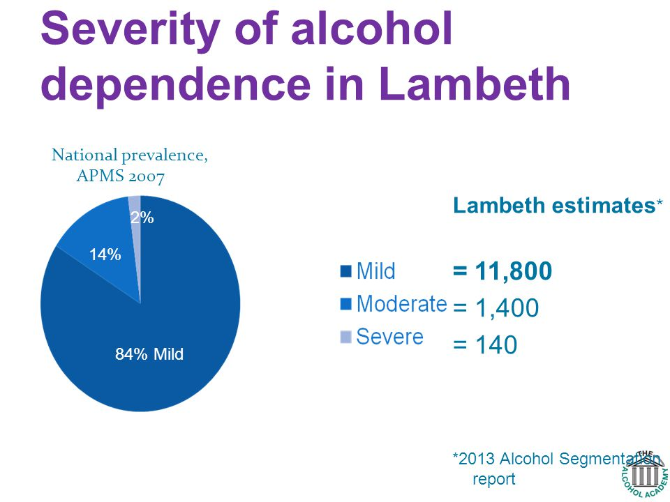 Severity of alcohol dependence in Lambeth Lambeth estimates * = 11,800 = 1,400 = 140 *2013 Alcohol Segmentation report 14% 2% 84% Mild National prevalence, APMS 2007