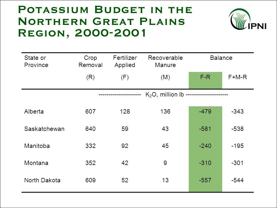 Potassium Budget in the Northern Great Plains Region, 2000-2001 -544-5571352609North Dakota -301-310942352Montana -195-2404592332Manitoba -538-5814359