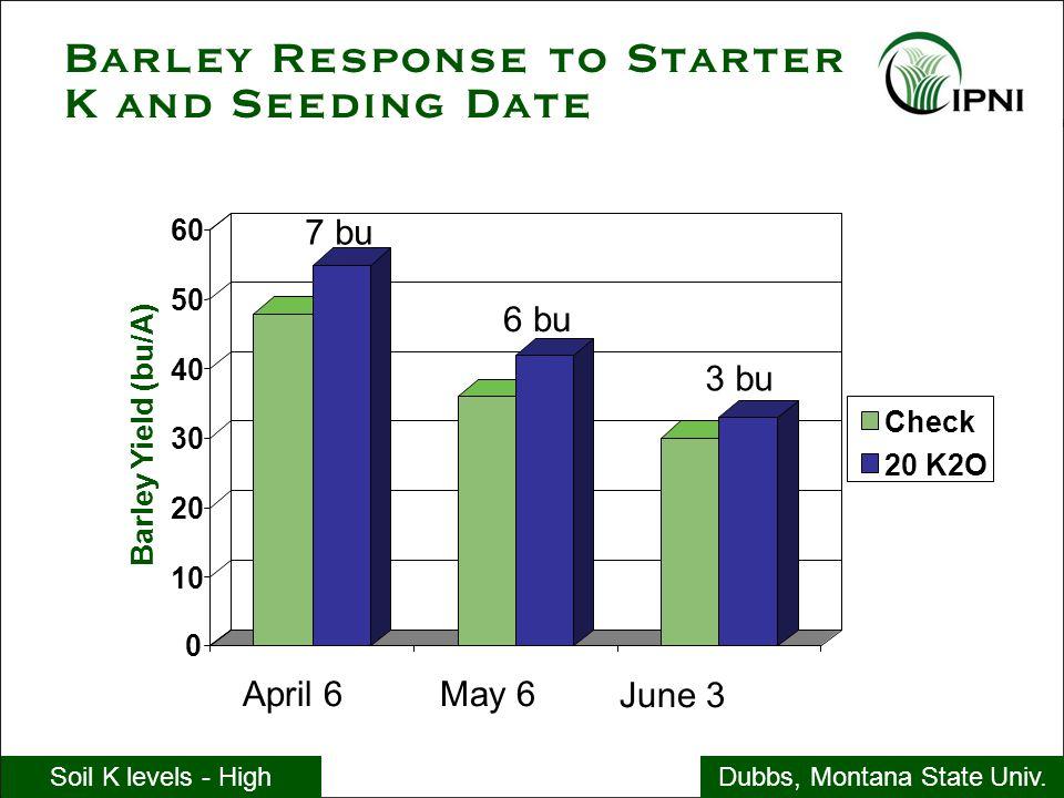 Barley Response to Starter K and Seeding Date Dubbs, Montana State Univ.Soil K levels - High April 6May 6 June 3 7 bu 6 bu 3 bu 0 10 20 30 40 50 60 Ba