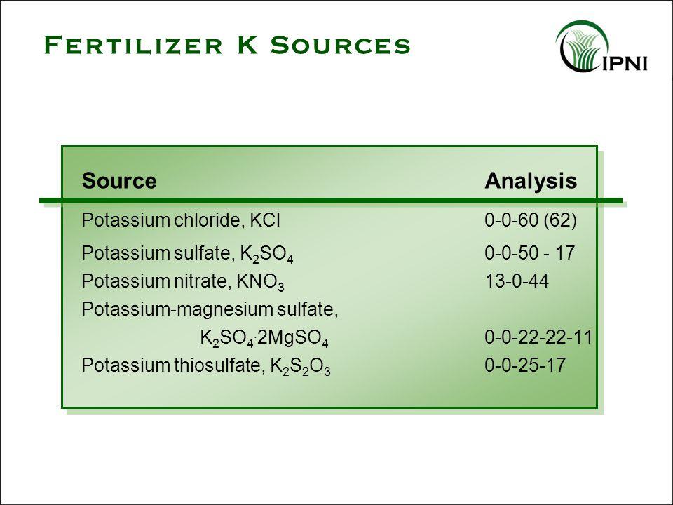 Fertilizer K Sources SourceAnalysis Potassium chloride, KCl0-0-60 (62) Potassium sulfate, K 2 SO 4 0-0-50 - 17 Potassium nitrate, KNO 3 13-0-44 Potass