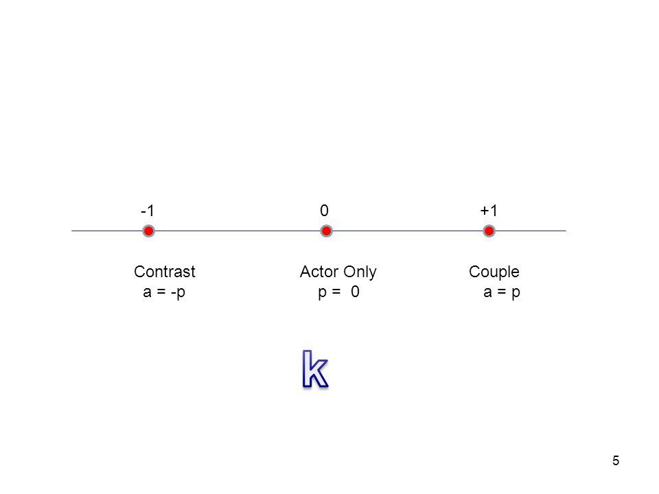 -1 0 +1 Contrast Actor Only Couple a = -p p = 0 a = p But k might equal 0.5. 6