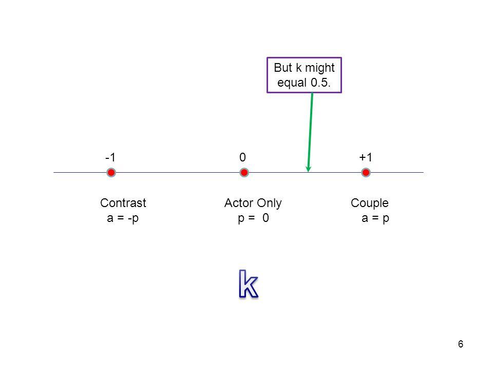 Phantom Variables One way to estimate k is using a phantom variable.