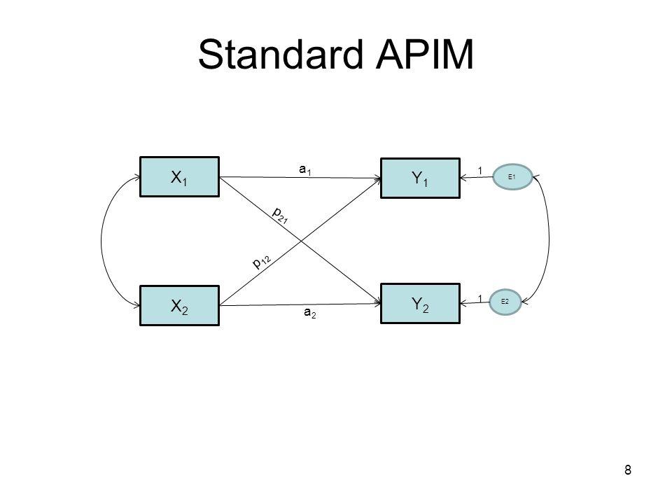 Standard APIM X1X1 X2X2 Y1Y1 Y2Y2 E1 E2 1 1 a1a1 p 21 p 12 a2a2 8